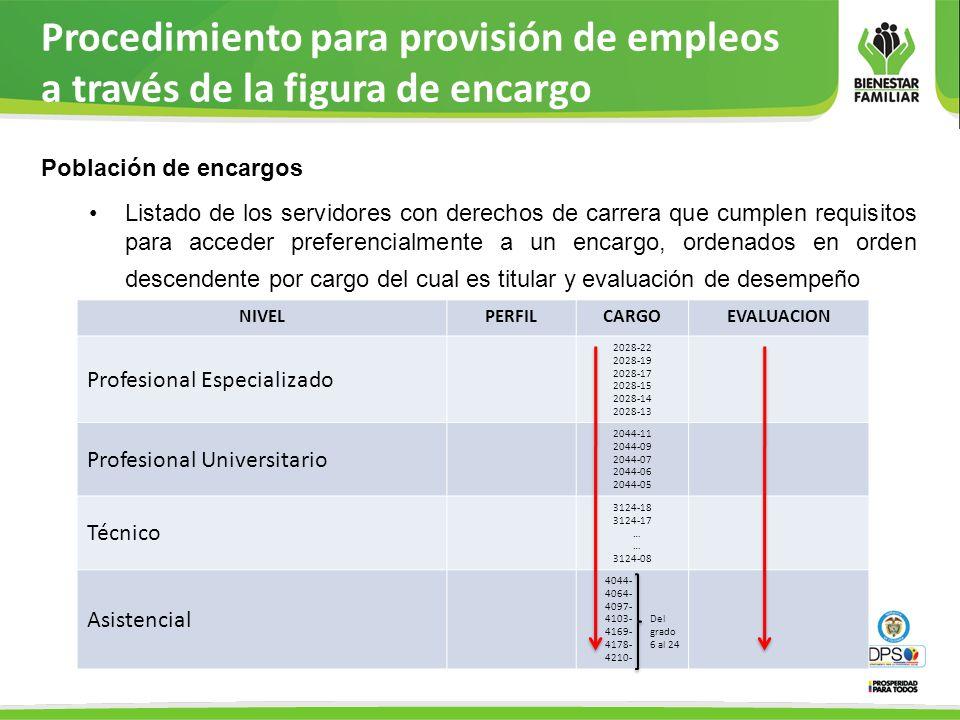Procedimiento para provisión de empleos a través de la figura de encargo Población de encargos Listado de los servidores con derechos de carrera que c