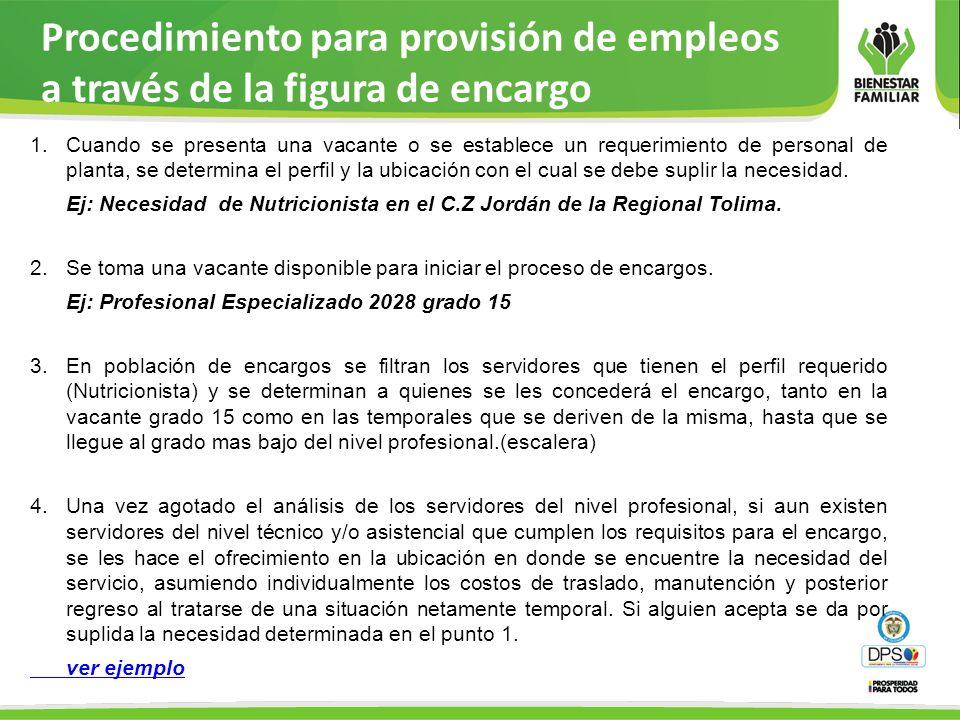 Procedimiento para provisión de empleos a través de la figura de encargo 1.Cuando se presenta una vacante o se establece un requerimiento de personal