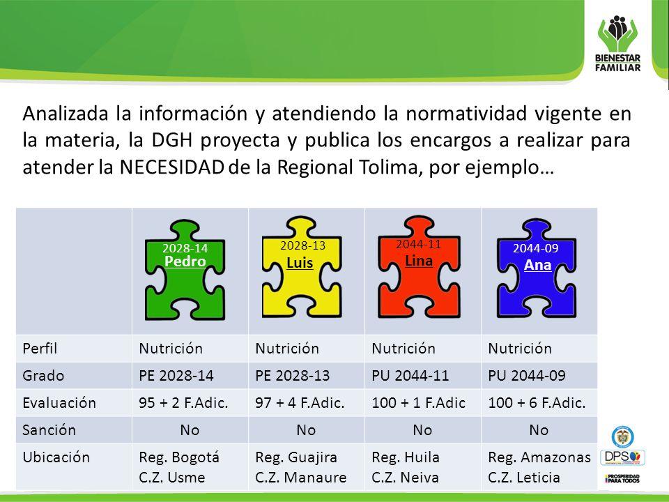 PerfilNutrición GradoPE 2028-14PE 2028-13PU 2044-11PU 2044-09 Evaluación95 + 2 F.Adic.97 + 4 F.Adic.100 + 1 F.Adic100 + 6 F.Adic. SanciónNo UbicaciónR