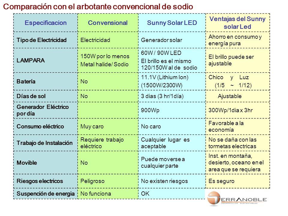 Comparación con el arbotante convencional de sodio EspecificacionConvensionalSunny Solar LED Ventajas del Sunny solar Led Tipo de ElectricidadElectric