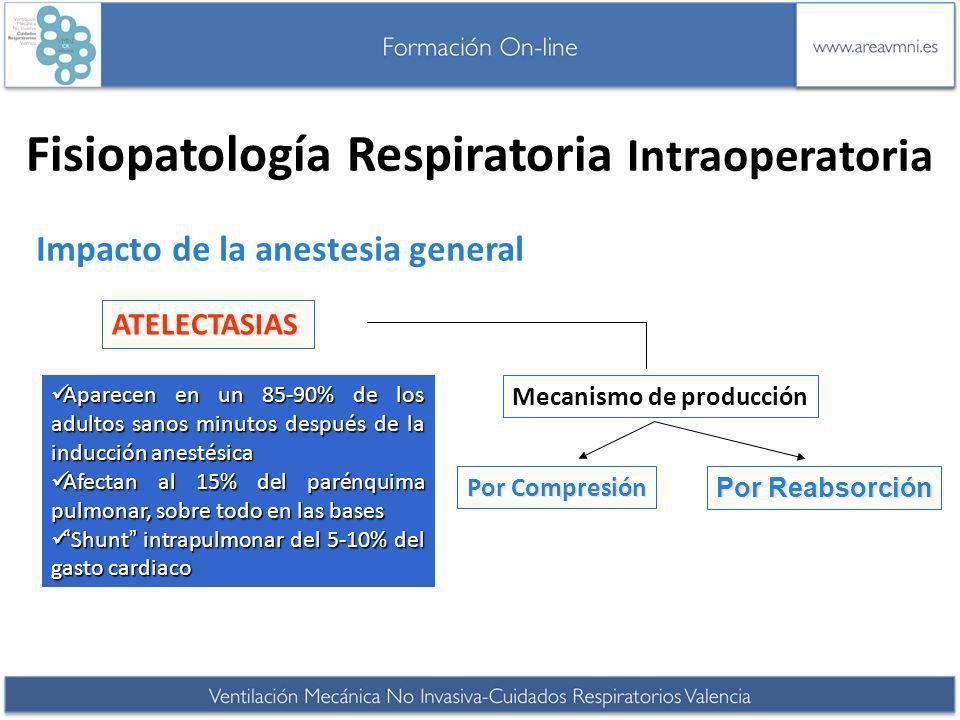 Fisiopatología Respiratoria Intraoperatoria Impacto de la anestesia general Aparecen en un 85-90% de los adultos sanos minutos después de la inducción