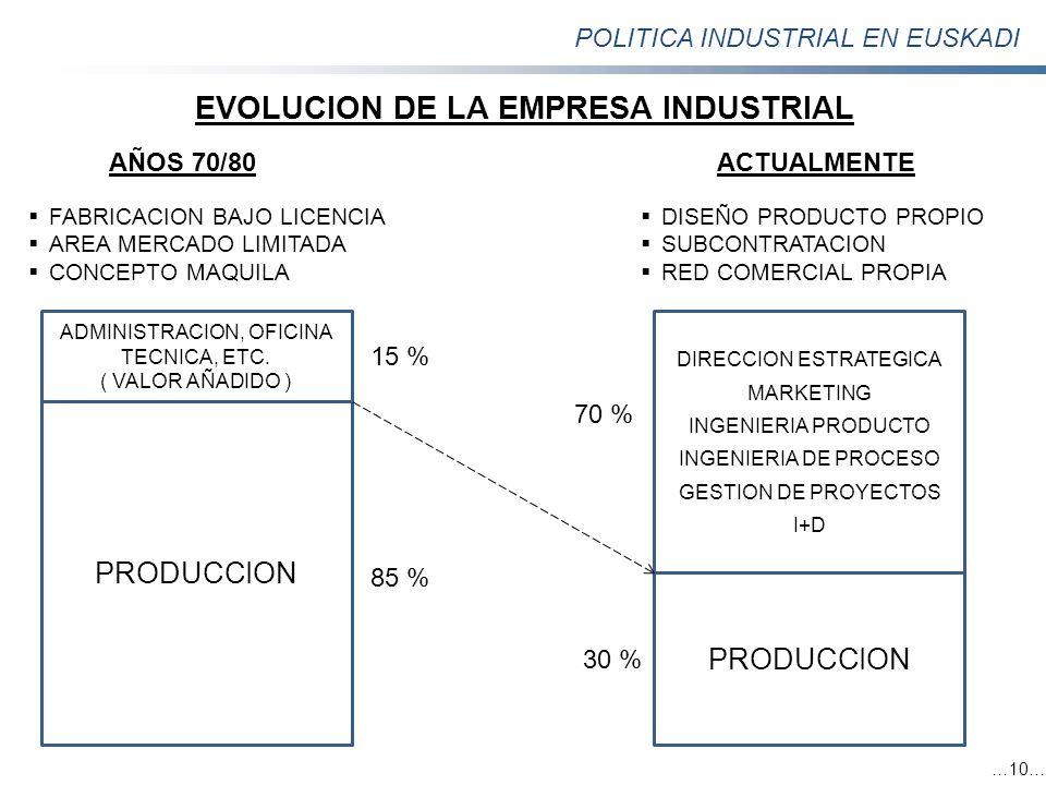 POLITICA INDUSTRIAL EN EUSKADI …10… AÑOS 70/80 FABRICACION BAJO LICENCIA AREA MERCADO LIMITADA CONCEPTO MAQUILA ADMINISTRACION, OFICINA TECNICA, ETC.