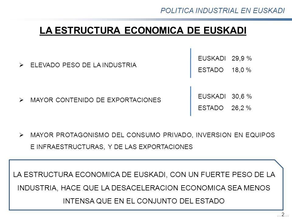 POLITICA INDUSTRIAL EN EUSKADI LA ESTRUCTURA ECONOMICA DE EUSKADI ELEVADO PESO DE LA INDUSTRIA MAYOR CONTENIDO DE EXPORTACIONES MAYOR PROTAGONISMO DEL