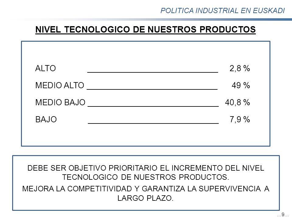 POLITICA INDUSTRIAL EN EUSKADI …9… NIVEL TECNOLOGICO DE NUESTROS PRODUCTOS ALTO _____________________________2,8 % MEDIO ALTO ________________________