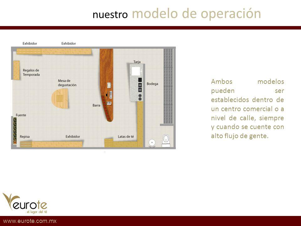 www.eurote.com.mx Ambos modelos pueden ser establecidos dentro de un centro comercial o a nivel de calle, siempre y cuando se cuente con alto flujo de