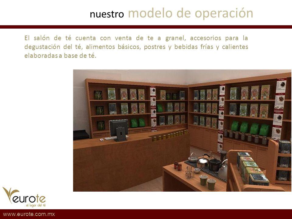 nuestro modelo de operación www.eurote.com.mx El salón de té cuenta con venta de te a granel, accesorios para la degustación del té, alimentos básicos