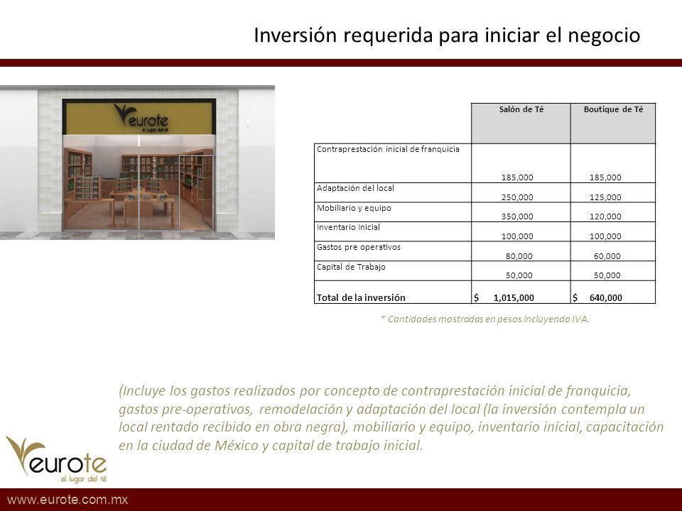 Inversión requerida para iniciar el negocio www.eurote.com.mx (Incluye los gastos realizados por concepto de contraprestación inicial de franquicia, g
