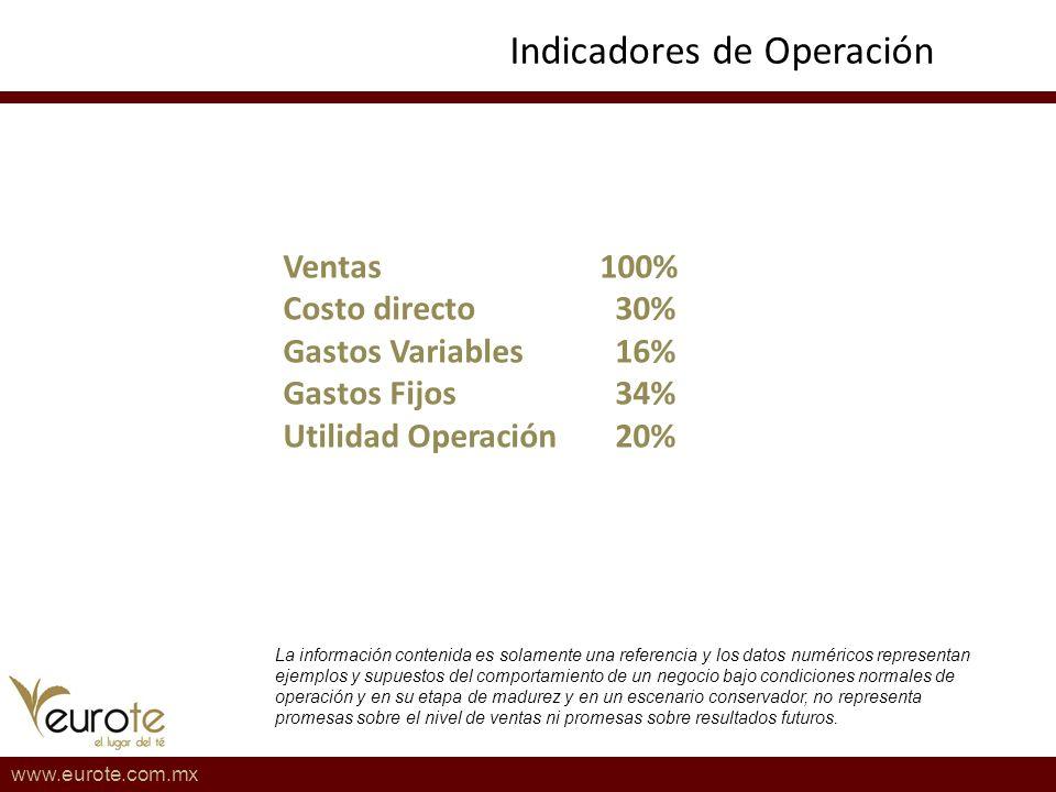 Indicadores de Operación www.eurote.com.mx La información contenida es solamente una referencia y los datos numéricos representan ejemplos y supuestos