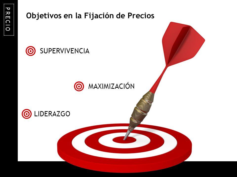 ON TARGET Objetivos en la Fijación de Precios SUPERVIVENCIA PRECIO LIDERAZGO MAXIMIZACIÓN