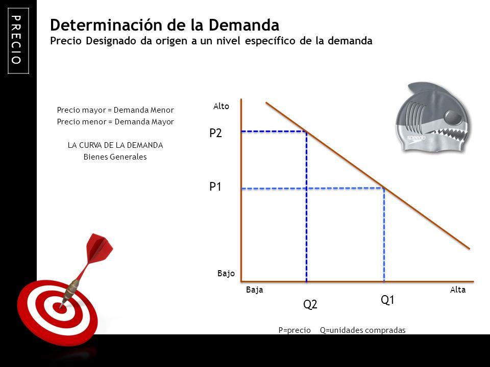 ON TARGET Precio Designado da origen a un nivel específico de la demanda Precio mayor = Demanda Menor Precio menor = Demanda Mayor LA CURVA DE LA DEMA