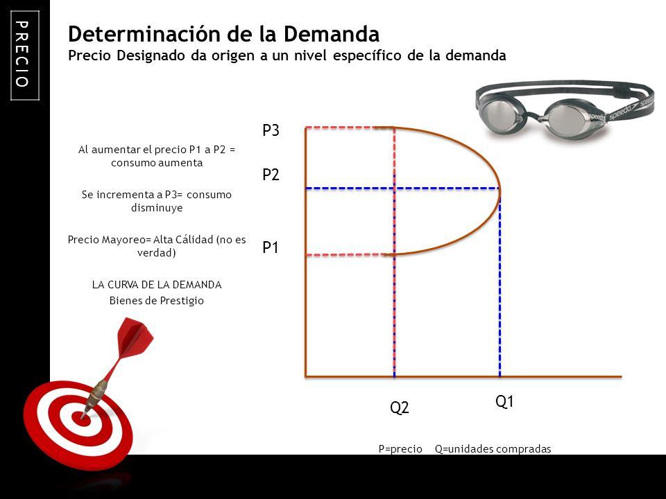 ON TARGET Precio Designado da origen a un nivel específico de la demanda Al aumentar el precio P1 a P2 = consumo aumenta Se incrementa a P3= consumo d