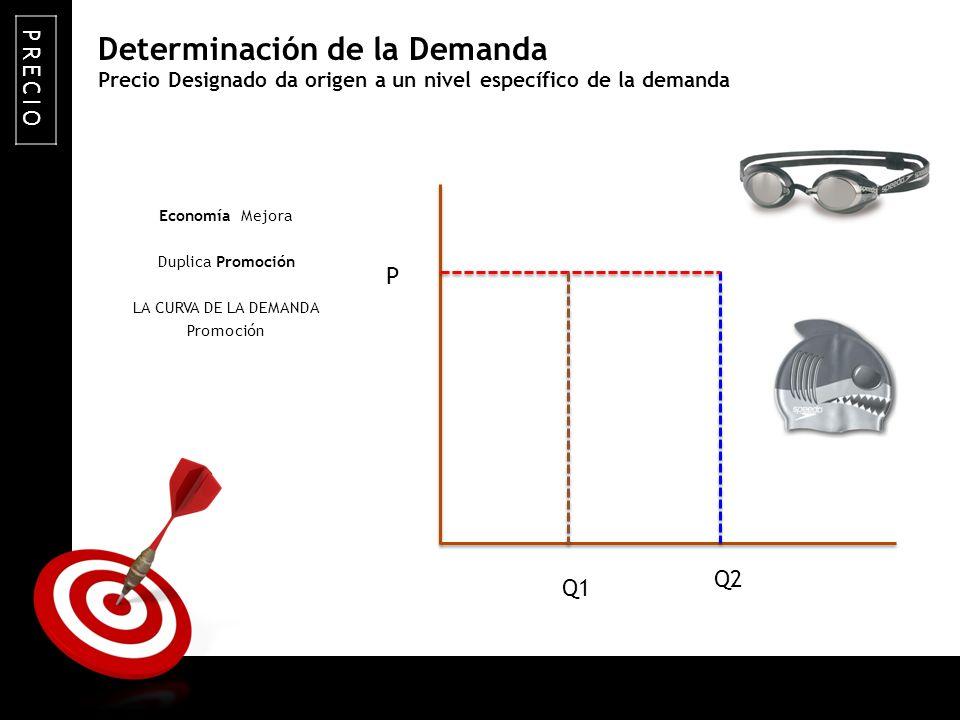 ON TARGET Precio Designado da origen a un nivel específico de la demanda Economía Mejora Duplica Promoción LA CURVA DE LA DEMANDA Promoción PRECIO Det