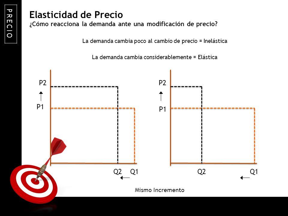 ON TARGET ¿Cómo reacciona la demanda ante una modificación de precio? La demanda cambia poco al cambio de precio = Inelástica La demanda cambia consid