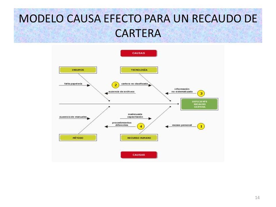 14 MODELO CAUSA EFECTO PARA UN RECAUDO DE CARTERA