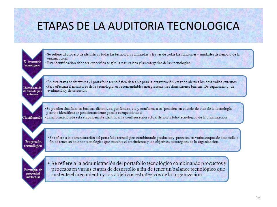 16 El inventario tecnológico Se refiere al proceso de identificar todas las tecnologías utilizadas a través de todas las funciones y unidades de negoc