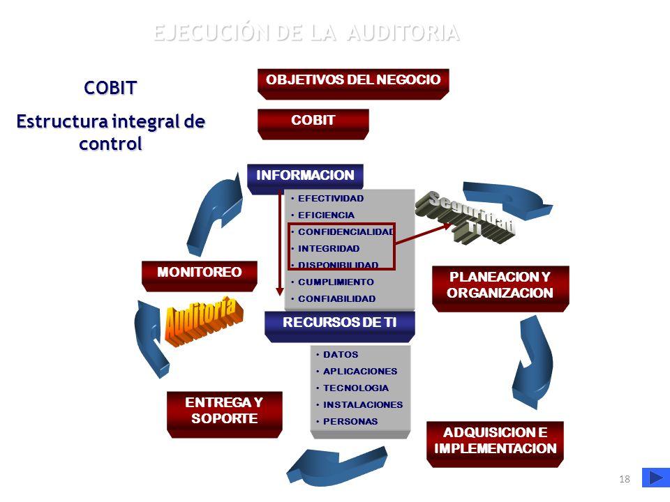 18 PLANEACION Y ORGANIZACION ADQUISICION E IMPLEMENTACION ENTREGA Y SOPORTE MONITOREO INFORMACION EFECTIVIDAD EFICIENCIA CONFIDENCIALIDAD INTEGRIDAD D