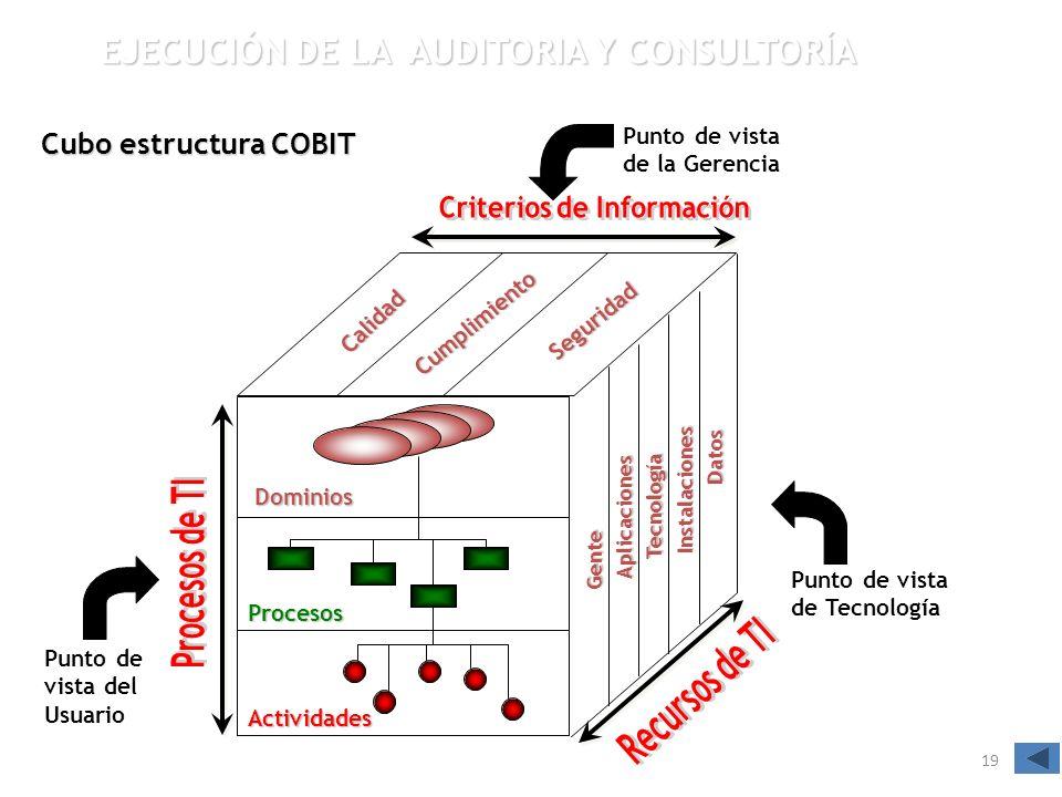 19 Cubo estructura COBIT Calidad Cumplimiento Seguridad Dominios Procesos Actividades Gente Aplicaciones Aplicaciones Tecnología Instalaciones Datos P