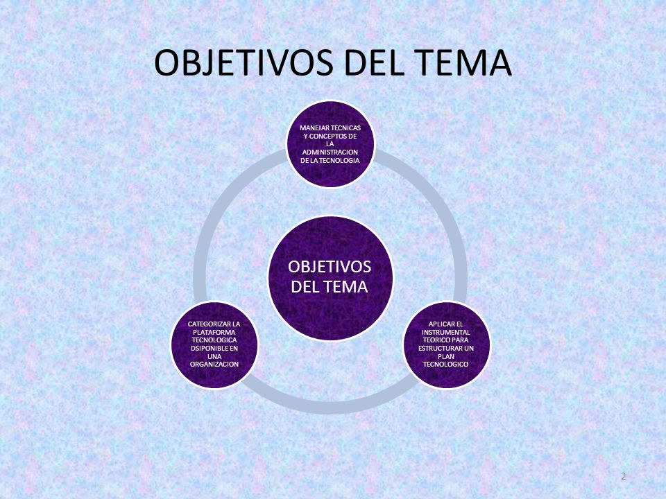 OBJETIVOS DEL TEMA 2 MANEJAR TECNICAS Y CONCEPTOS DE LA ADMINISTRACION DE LA TECNOLOGIA APLICAR EL INSTRUMENTAL TEORICO PARA ESTRUCTURAR UN PLAN TECNO