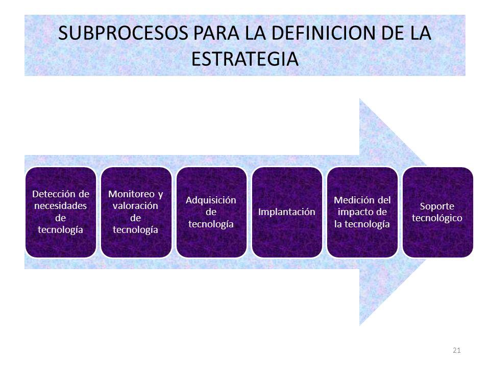 21 Detección de necesidades de tecnología Monitoreo y valoración de tecnología Adquisición de tecnología Implantación Medición del impacto de la tecno