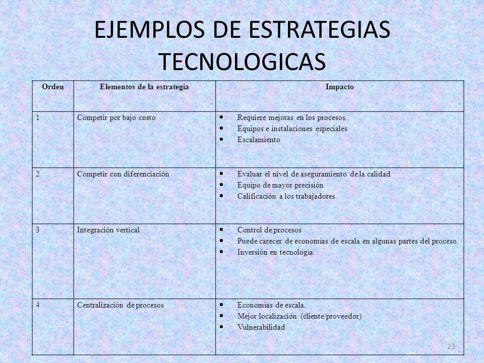 EJEMPLOS DE ESTRATEGIAS TECNOLOGICAS 23 OrdenElementos de la estrategiaImpacto 1Competir por bajo costo Requiere mejoras en los procesos. Equipos e in