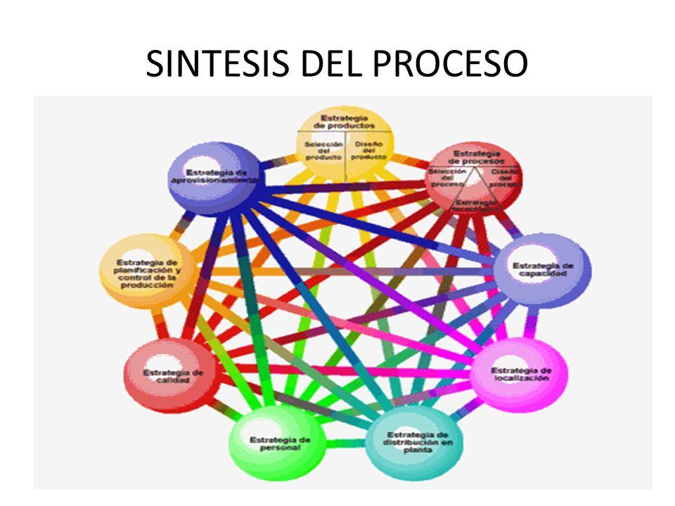SINTESIS DEL PROCESO 24