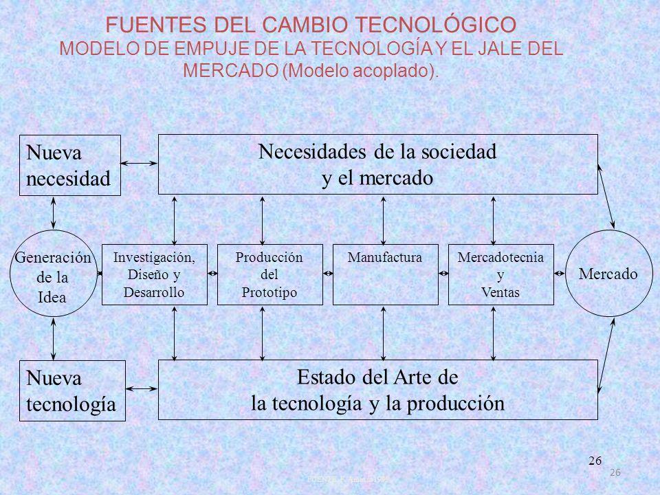 26 FUENTES DEL CAMBIO TECNOLÓGICO MODELO DE EMPUJE DE LA TECNOLOGÍA Y EL JALE DEL MERCADO (Modelo acoplado). Nueva necesidad Necesidades de la socieda