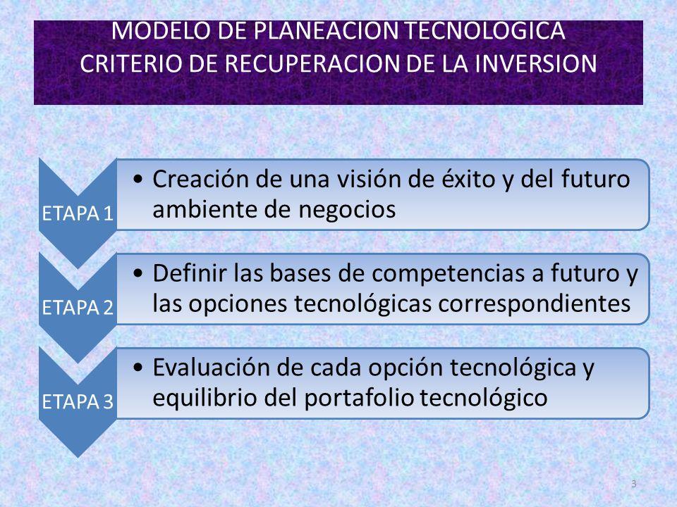 MODELO DE PLANEACION TECNOLOGICA CRITERIO DE RECUPERACION DE LA INVERSION 3 ETAPA 1 Creación de una visión de éxito y del futuro ambiente de negocios