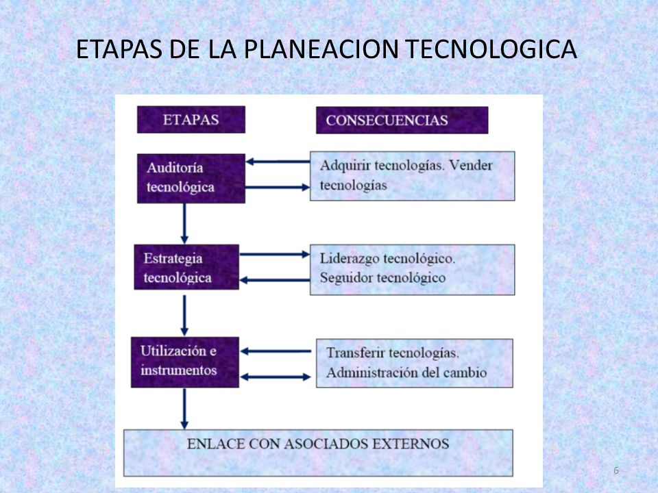 CUADRO DE MANDO TECNOLOGICO 7
