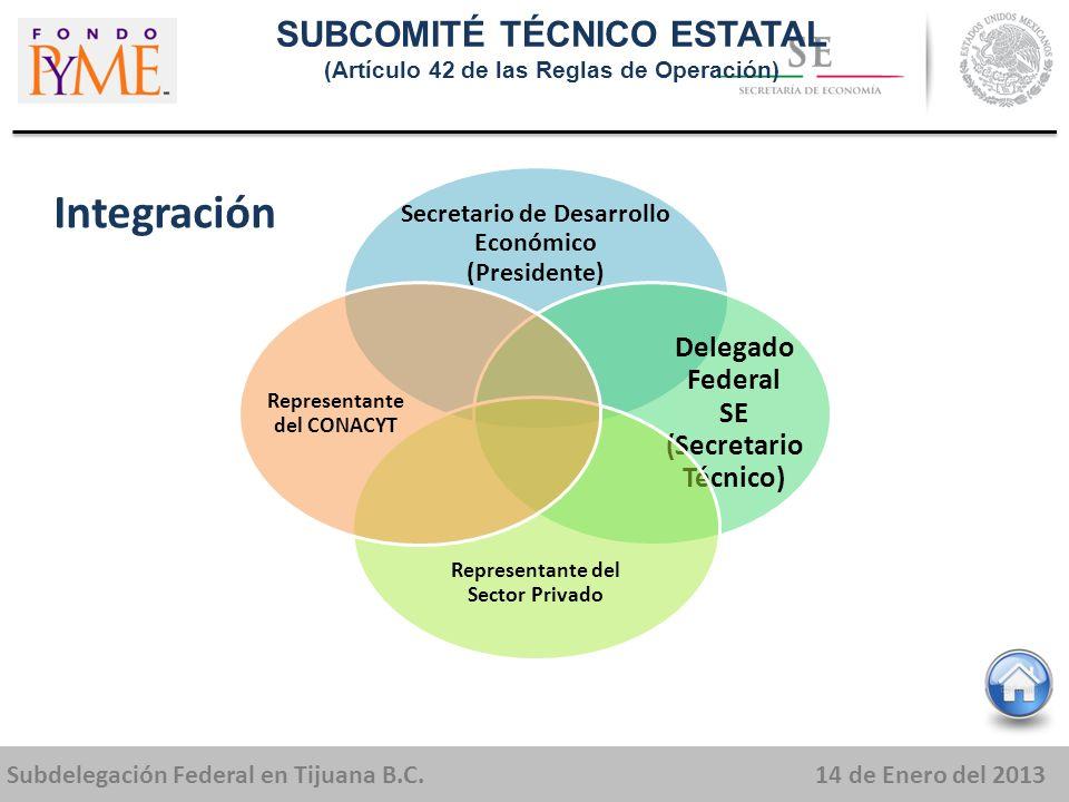 Subdelegación Federal en Tijuana B.C.14 de Enero del 2013 Secretario de Desarrollo Económico (Presidente) Delegado Federal SE (Secretario Técnico) Representante del Sector Privado Representante del CONACYT SUBCOMITÉ TÉCNICO ESTATAL (Artículo 42 de las Reglas de Operación) Integración