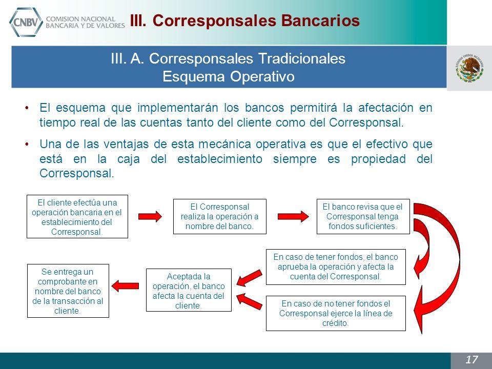 17 El cliente efectúa una operación bancaria en el establecimiento del Corresponsal.