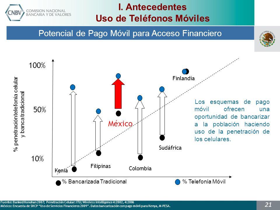 21 Fuente: Banked Honohan 2007; Penetración Celular: ITU; WireIess Intelligence 4:2002, 4:2006 México: Encuesta de SHCP Uso de Servicios Financieros 2009.