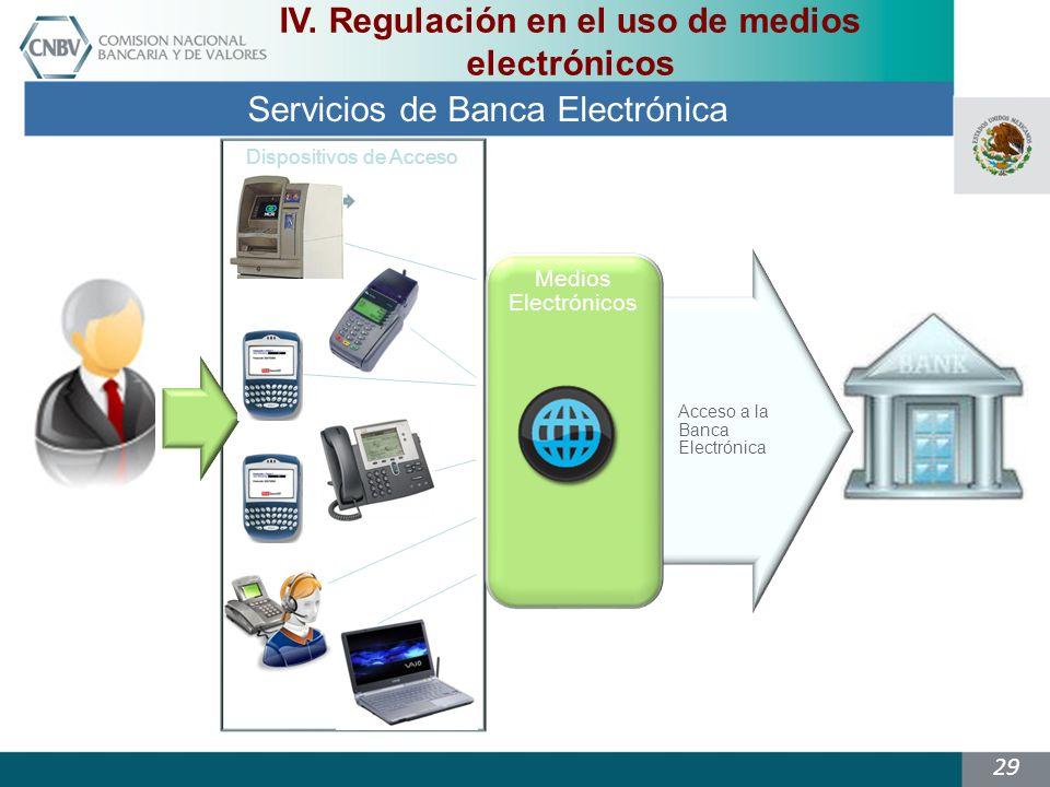 29 Dispositivos de Acceso Acceso a la Banca Electrónica Medios Electrónicos Servicios de Banca Electrónica IV.