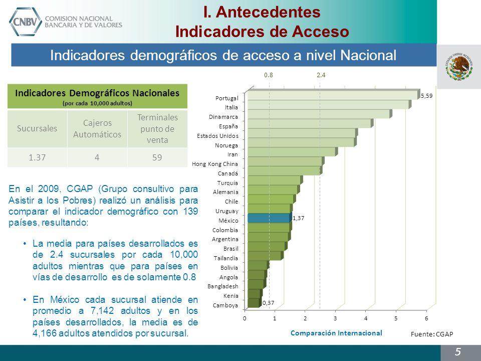 5 Comparación Internacional En el 2009, CGAP (Grupo consultivo para Asistir a los Pobres) realizó un análisis para comparar el indicador demográfico con 139 países, resultando: La media para países desarrollados es de 2.4 sucursales por cada 10,000 adultos mientras que para países en vías de desarrollo es de solamente 0.8 En México cada sucursal atiende en promedio a 7,142 adultos y en los países desarrollados, la media es de 4,166 adultos atendidos por sucursal.