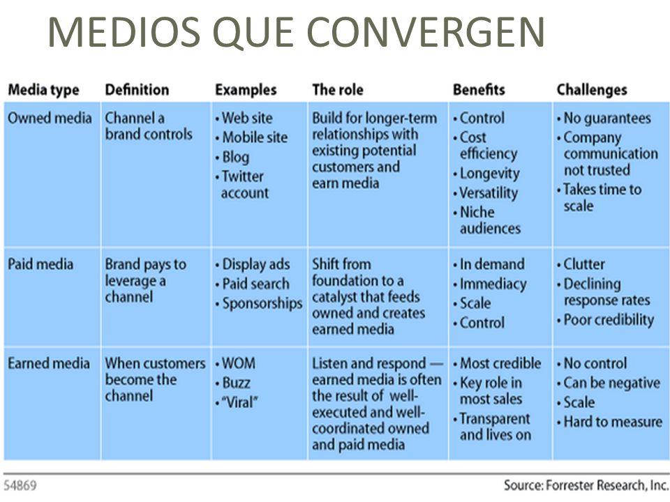 33 La convergencia de medios como estrategia online Debemos diseñar estrategias MULTICANAL. La ejecución táctica debe estar coordinada en tiempo, cont