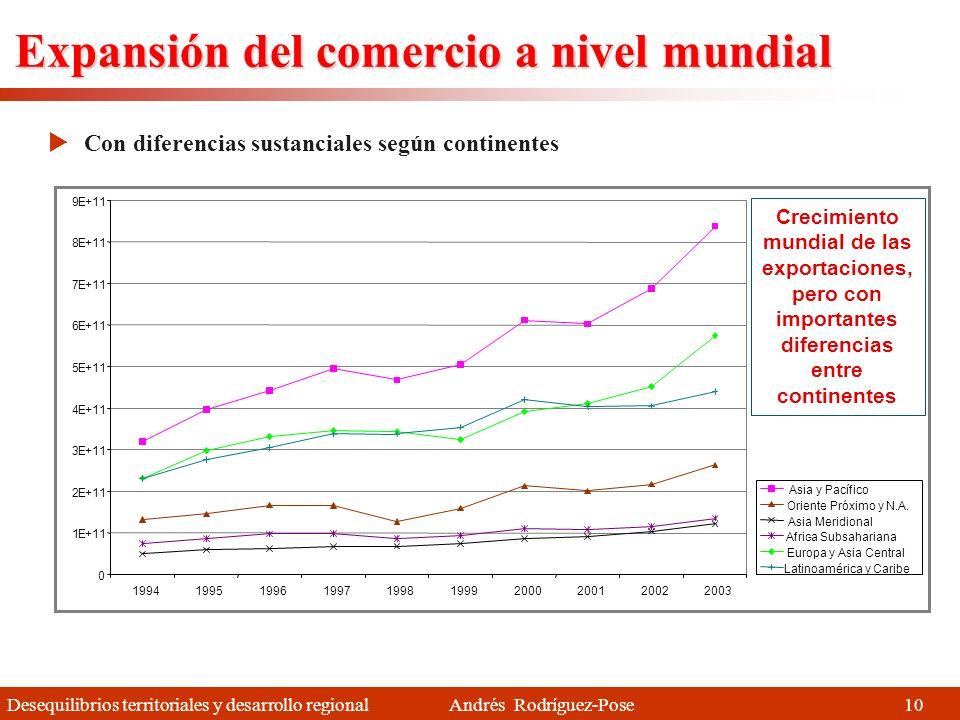 Desequilibrios territoriales y desarrollo regional Andrés Rodríguez-Pose 9 Comercio y composición del comercio El comercio a nivel mundial se ha multi