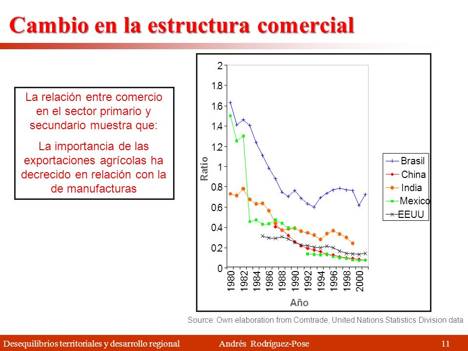 Desequilibrios territoriales y desarrollo regional Andrés Rodríguez-Pose 10 Expansión del comercio a nivel mundial Con diferencias sustanciales según