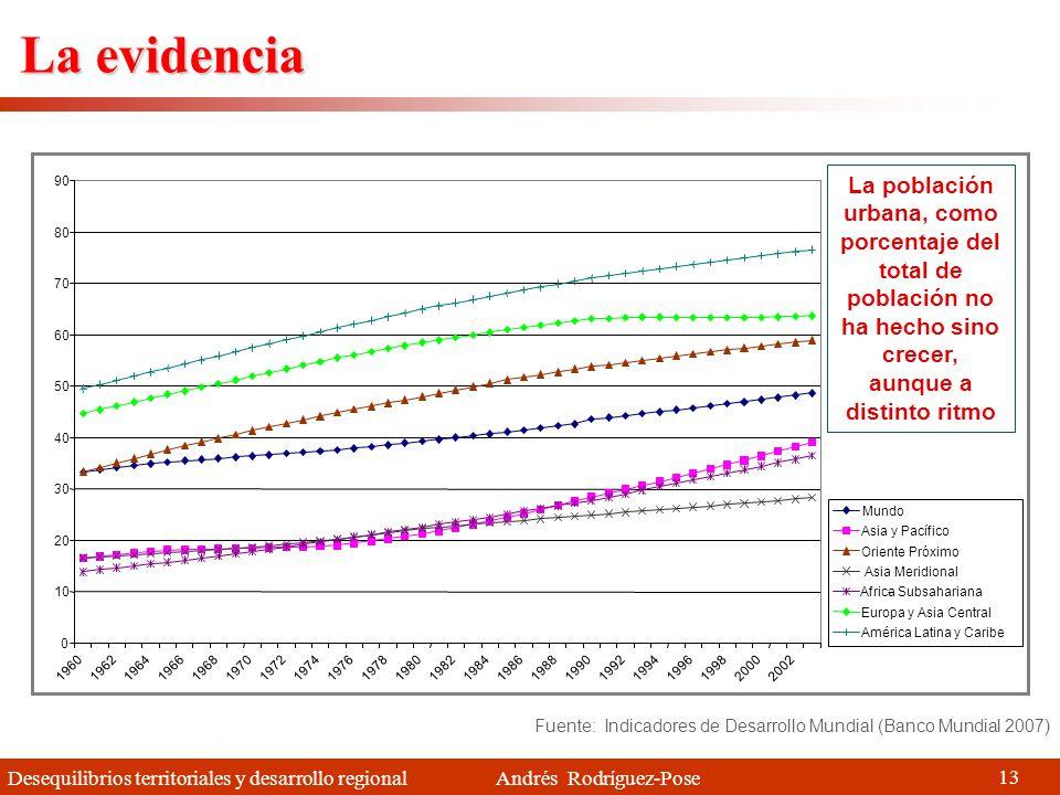 Desequilibrios territoriales y desarrollo regional Andrés Rodríguez-Pose Urbanización Ciudades como los principales centros de innovación y dinamismo Necesidad de tener ciudades dinámicas y competitivas en el Siglo XXI Cambios que esto implica 1.Paso de políticas sectoriales a políticas territoriales (y fundamentalmente urbanas) 2.Mayor énfasis en la eficacia frente a la equidad 3.Necesidad de una estructura de gobierno mucho más compleja (gobernanza) Pero numerosos problemas 1.Definición de las áreas urbanas 2.Problemática similar en otro tipo de áreas 3.Problemas ligados a que no todas las ciudades pueden competir de la misma manera (localización, tamaño, economías de aglomeración) 12