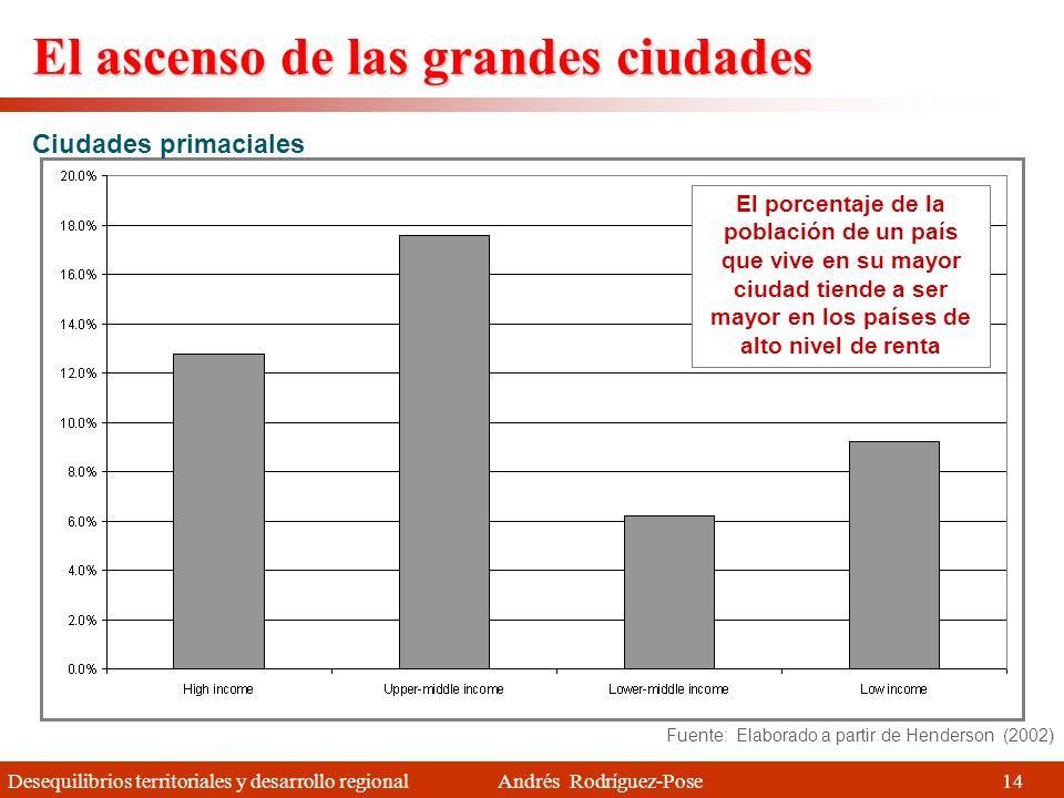 Desequilibrios territoriales y desarrollo regional Andrés Rodríguez-Pose La evidencia Fuente: Indicadores de Desarrollo Mundial (Banco Mundial 2007) L
