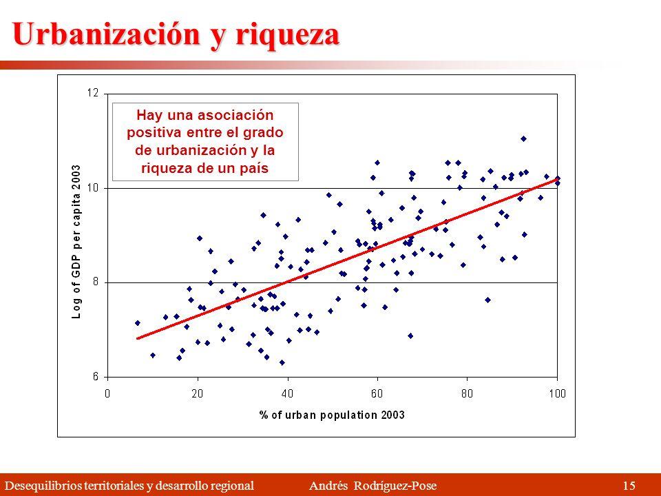 Desequilibrios territoriales y desarrollo regional Andrés Rodríguez-Pose El ascenso de las grandes ciudades Fuente: Elaborado a partir de Henderson (2002) El porcentaje de la población de un país que vive en su mayor ciudad tiende a ser mayor en los países de alto nivel de renta Ciudades primaciales 14