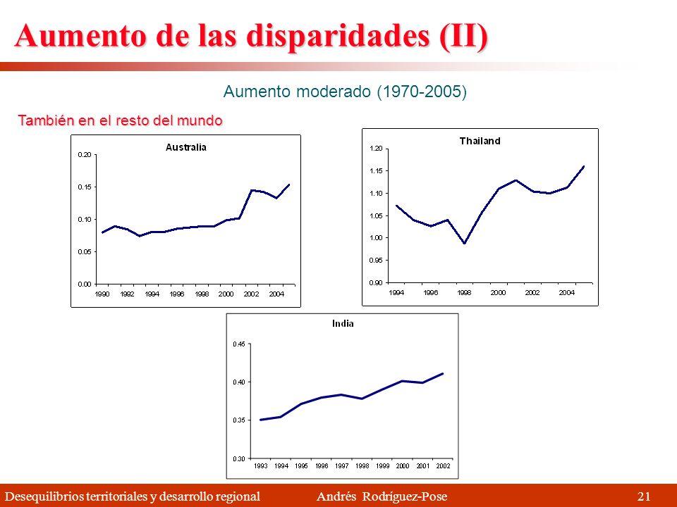 Desequilibrios territoriales y desarrollo regional Andrés Rodríguez-Pose Aumento de las disparidades por países Aumento moderado (1970-2005) En Europa