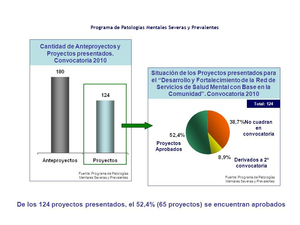 Programa de Patologías Mentales Severas y Prevalentes Cantidad de Anteproyectos y Proyectos presentados. Convocatoria 2010 Fuente: Programa de Patolog