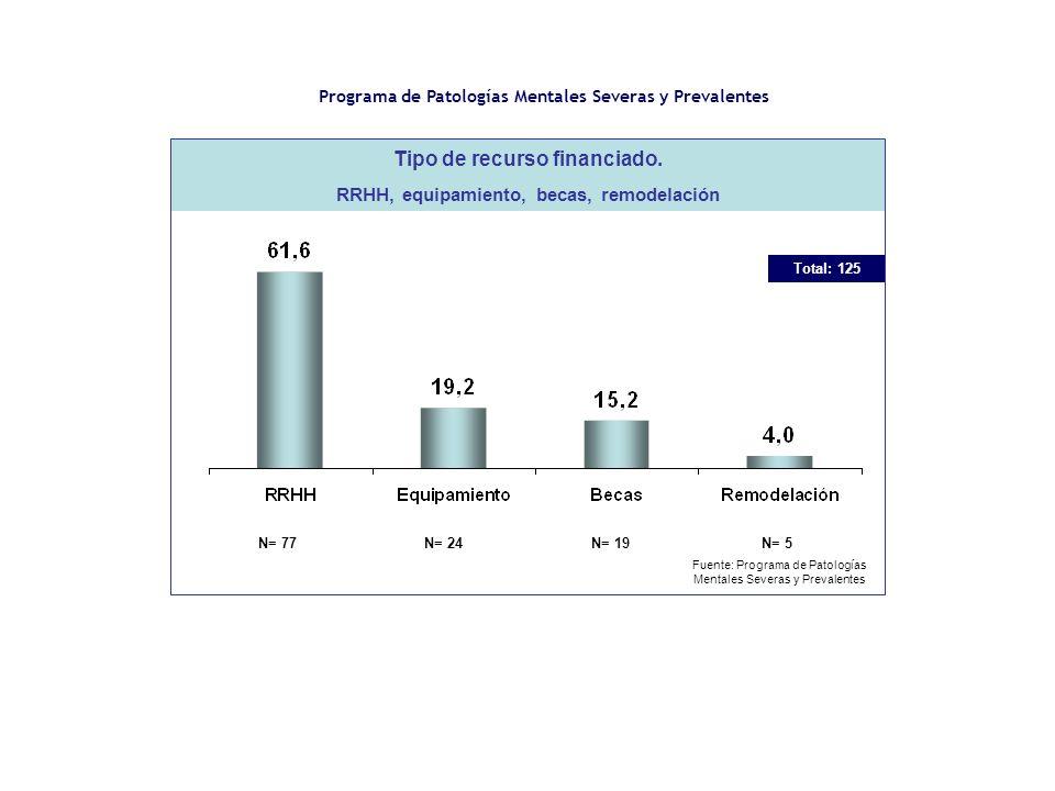 N= 77N= 24 N= 19N= 5 Tipo de recurso financiado.