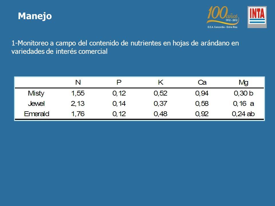 1-Monitoreo a campo del contenido de nutrientes en hojas de arándano en variedades de interés comercial Manejo