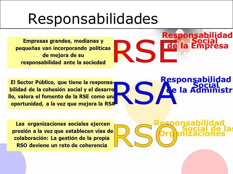 Empresas grandes, medianas y pequeñas van incorporando políticas de mejora de su responsabilidad ante la sociedad Responsabilidad Social de la Empresa Responsabilidad Social de la Administración Responsabilidad Social de las Organizaciones El Sector Público, que tiene la responsa- bilidad de la cohesión social y el desarro- llo, valora el fomento de la RSE como una oportunidad, a la vez que mejora la RSA Las organizaciones sociales ejercen presión a la vez que establecen vías de colaboración: La gestión de la propia RSO deviene un reto de coherencia Responsabilidad es