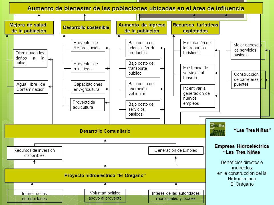 Aumento de bienestar de las poblaciones ubicadas en el área de influencia Mejora de salud de la población Desarrollo sostenible Aumento de ingreso de