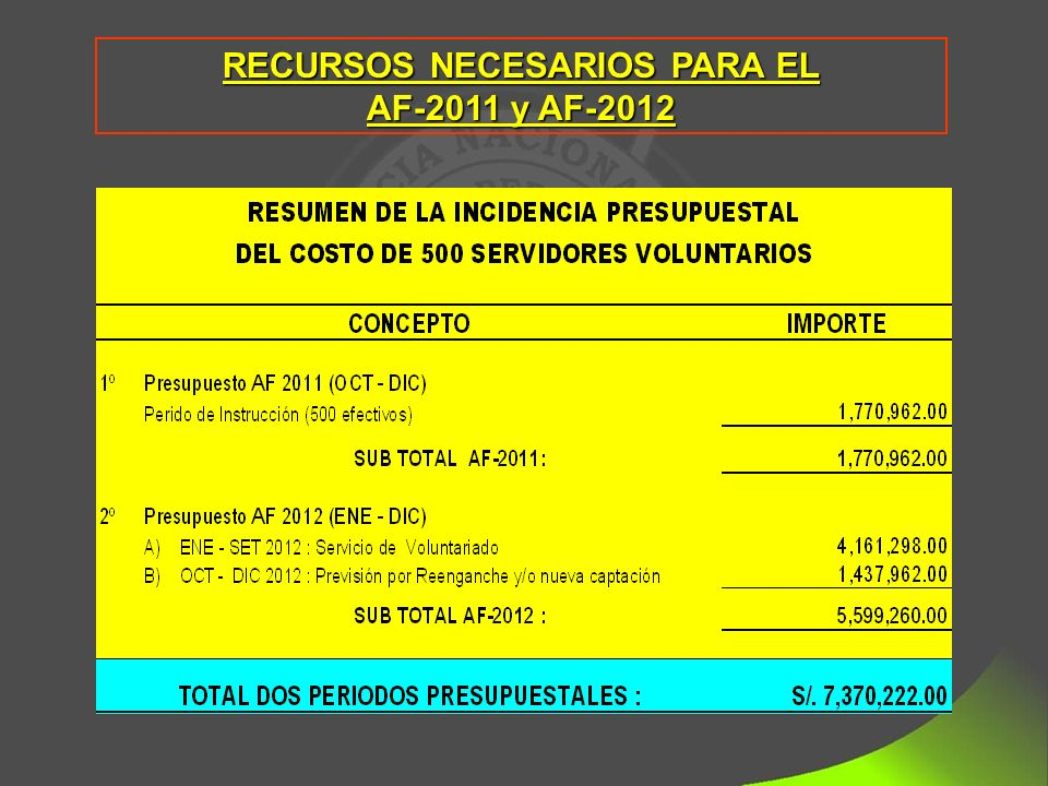 RECURSOS NECESARIOS PARA EL AF-2011 y AF-2012