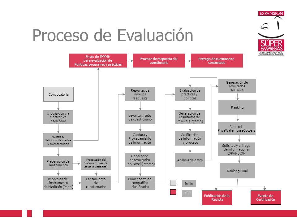 Proceso de Evaluación Convocatoria Inscripción vía electrónica / teléfono Lanzamiento de cuestionarios Impresión del Instrumento de Medición (Papel) Muestreo, Definición de medios y calendarización Preparación de lanzamiento Reportes de nivel de respuesta Levantamiento de cuestionario Captura y Procesamiento de información Generación de resultados de 2° nivel (Interno) Preparación del Sistema y base de datos (electrónico) Verificación de información y proceso Primer corte de compañías clasificadas Envío de IPPP® para evaluación de Políticas, programas y prácticas Evaluación de prácticas y políticas Generación de resultados 1er.