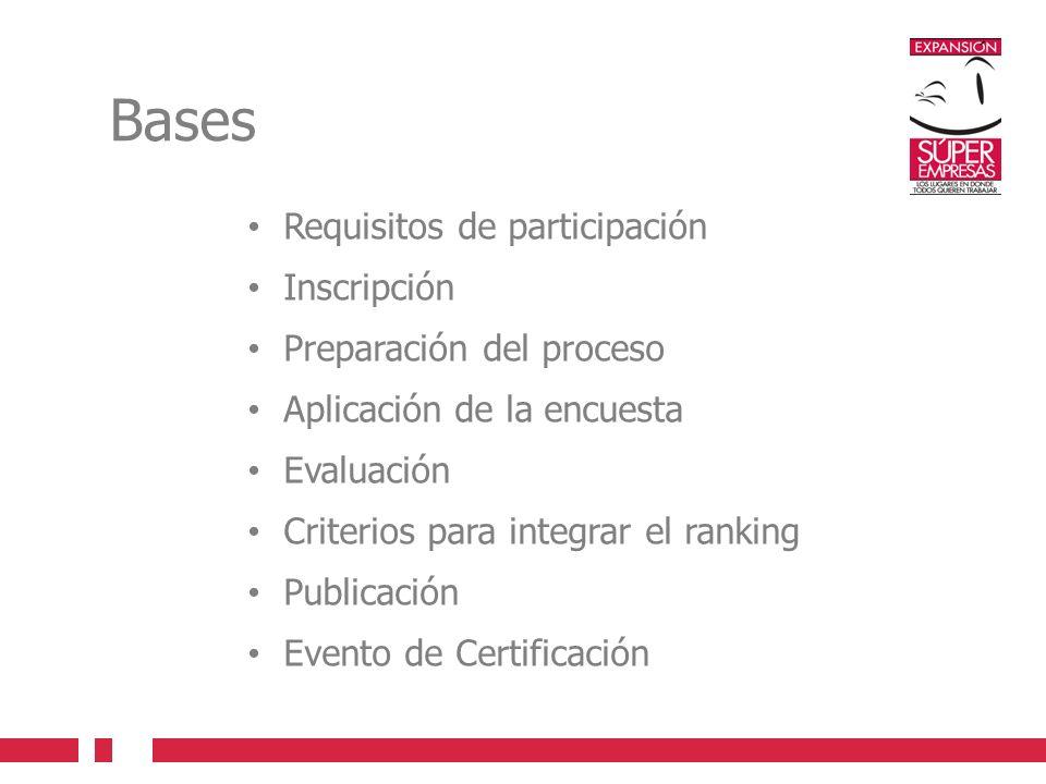 Bases Requisitos de participación Inscripción Preparación del proceso Aplicación de la encuesta Evaluación Criterios para integrar el ranking Publicación Evento de Certificación
