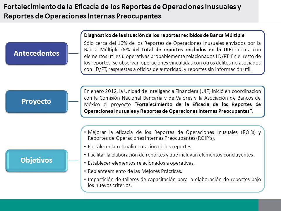 Fortalecimiento de la Eficacia de los Reportes de Operaciones Inusuales y Reportes de Operaciones Internas Preocupantes Diagnóstico de la situación de