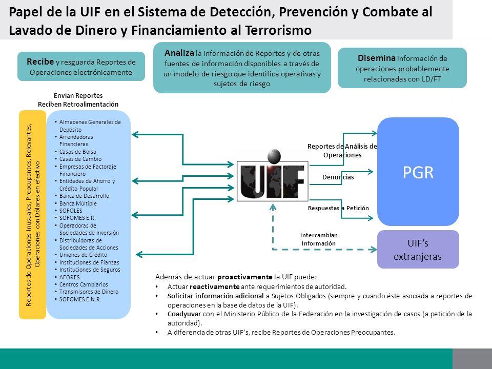 UIFs extranjeras PGR Denuncias Intercambian Información Envían Reportes Reciben Retroalimentación Papel de la UIF en el Sistema de Detección, Prevenci